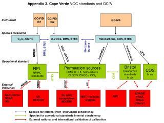 Appendix 3. Cape Verde VOC standards and QC/A