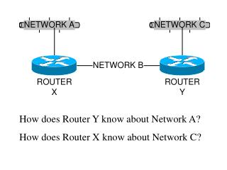 How does Router Y know about Network A? How does Router X know about Network C?