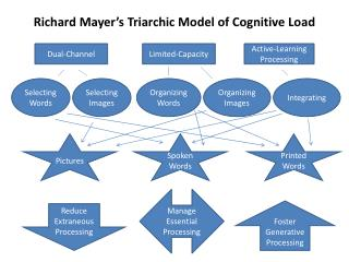Richard Mayer s Triarchic Model of Cognitive Load