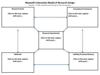 Maxwell's Interactive Model of Research Design Maxwell, J. A. (2005).  Qualitative research design: An interactive appro