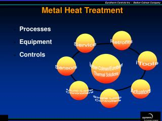Metal Heat Treatment