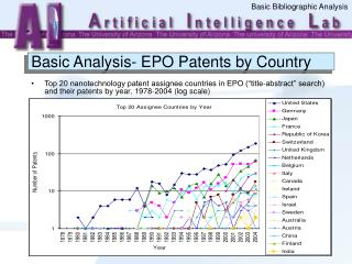 Basic Analysis- EPO Patents by Country