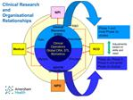 Clinical Research and  Organisational Relationships