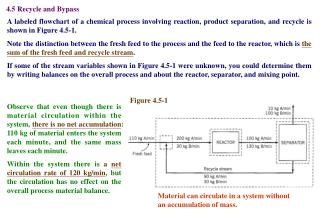 4.5 Recycle and Bypass