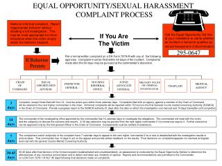 EQUAL OPPORTUNITY/SEXUAL HARASSMENT  COMPLAINT PROCESS