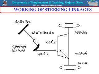WORKING OF STEERING LINKAGES