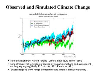 Observed and Simulated Climate Change