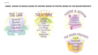 NAME: BOOKS OF MOSES; BOOKS OF HISTORY; BOOKS OF POETRY; BOOKS OF THE MAJOR PROPHETS