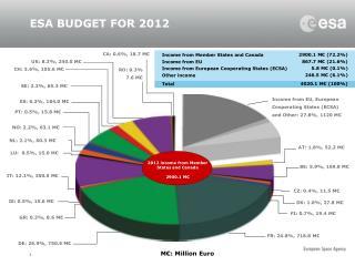ESA BUDGET FOR 2012