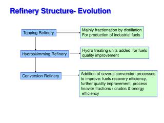 Refinery Structure- Evolution