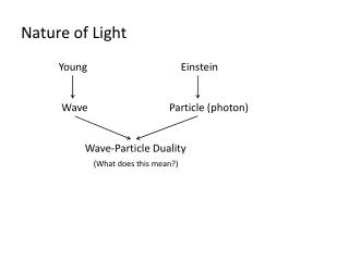 Nature of Light