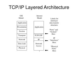 TCP/IP Layered Architecture