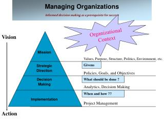 Managing Organizations Informed decision making as a prerequisite for success