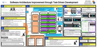 Software Architecture Improvement through Test-Driven Development