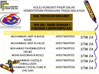 Ppt Kolej Komuniti Pasir Salak Kementerian Pengajian Tinggi Malaysia Powerpoint Presentation Id 1117604