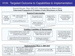 Targeted Outcome: Phase 2005-2015, Understanding our Home in Space  Understand Propagation  & Evolution  of Solar Distur
