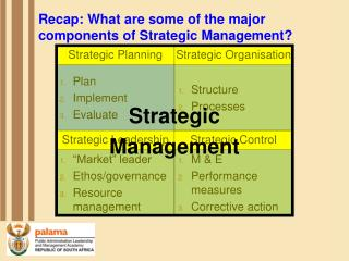 Recap: What are some of the major components of Strategic Management?
