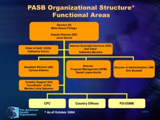 PASB Organizational Structure* Functional Areas