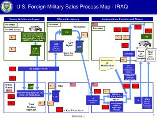 U.S. Foreign Military Sales Process Map - IRAQ