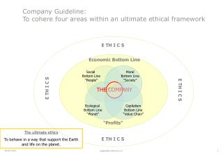 Company Guideline:  To cohere four areas within an ultimate ethical framework