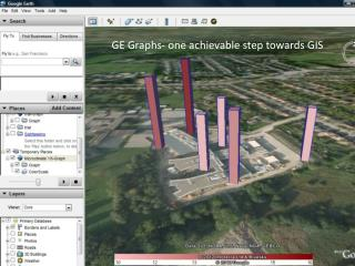 GE Graphs- one achievable step towards GIS
