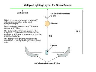 Multiple Lighting Layout for Green Screen