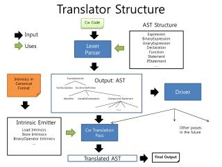 Translator Structure