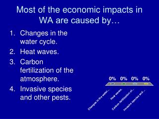 Most of the economic impacts in WA are caused by