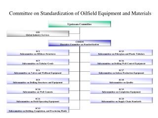 Committee on  Standardization of Oilfield Equipment and Materials