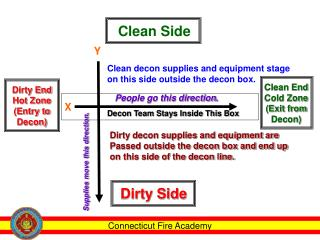 Dirty End Hot Zone (Entry to Decon)