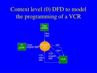 Context level 0 DFD to model the programming of a VCR