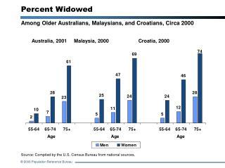 Percent Widowed