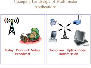 Changing Landscape of Multimedia Applications