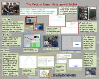The Medium Rares  Measure with MoNA
