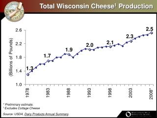 Total Wisconsin Cheese 1  Production