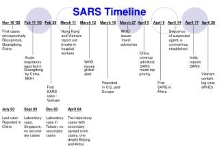 SARS Timeline