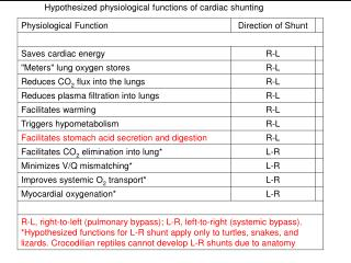 Hypothesized physiological functions of cardiac shunting