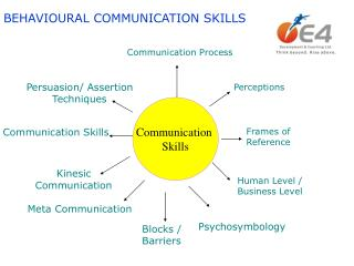 BEHAVIOURAL COMMUNICATION SKILLS