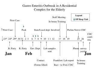 Gastro Enteritis Outbreak in A Residential Complex for the Elderly