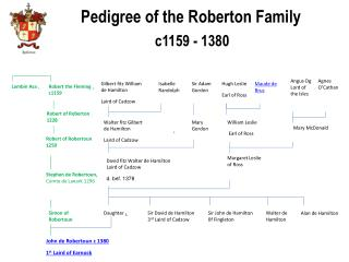 Pedigree of the Roberton Family