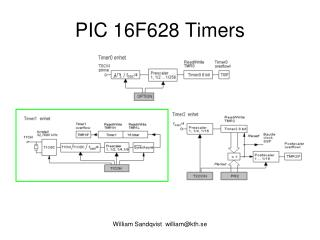 PIC 16F628 Timers