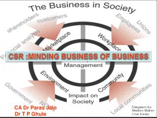 CSR  :MINDING BUSINESS OF BUSINESS