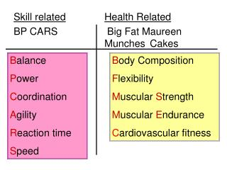 Skill related Health Related BP CARS			 Big Fat Maureen 					Munches	Cakes