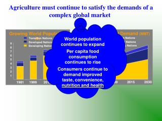 Agriculture must continue to satisfy the demands of a complex global market