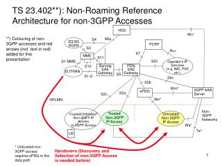 TS 23.402**): Non-Roaming Reference Architecture for non-3GPP Accesses