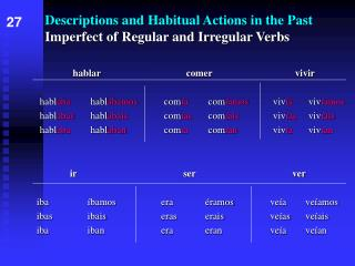 Descriptions and Habitual Actions in the Past Imperfect of Regular and Irregular Verbs