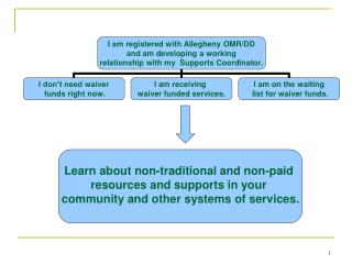 Learn about non-traditional and non-paid  resources and supports in your  community and other systems of services.