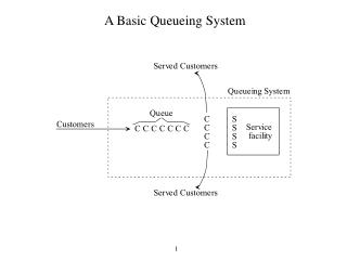 A Basic Queueing System