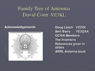 Family Tree of Antennas David Conn VE3KL