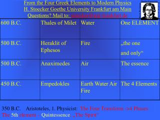 From the Four Greek Elements to Modern Physics  H. Stoecker Goethe University Frankfurt am Main Questions? Mail to:  sto